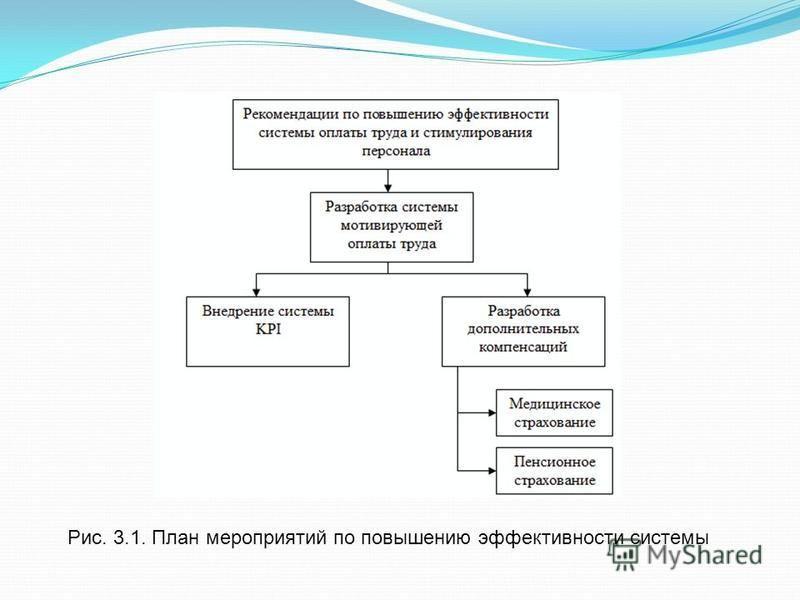 Рис. 3.1. План мероприятий по повышению эффективности системы
