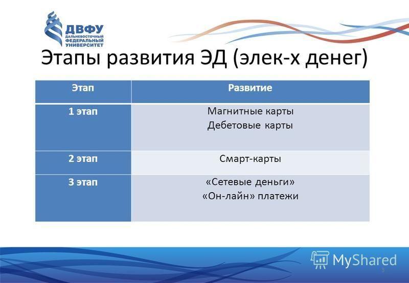 Этапы развития ЭД (элек-х денег) Этап Развитие 1 этап Магнитные карты Дебетовые карты 2 этап Смарт-карты 3 этап«Сетевые деньги» «Он-лайн» платежи 3