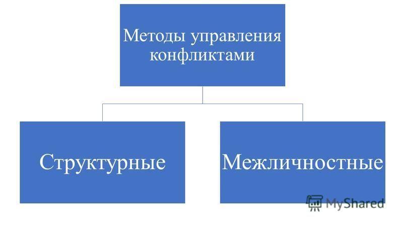 Методы управления конфликтами Структурные Межличностные