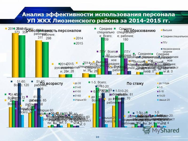 Анализ эффективности использования персонала УП ЖКХ Лиозненского района за 2014-2015 гг. 10