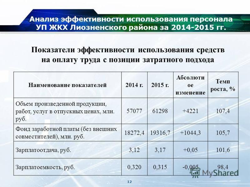 Анализ эффективности использования персонала УП ЖКХ Лиозненского района за 2014-2015 гг. Наименование показателей 2014 г.2015 г. Абсолютн ое изменение Темп роста, % Объем произведенной продукции, работ, услуг в отпускных ценах, млн. руб. 5707761298+4