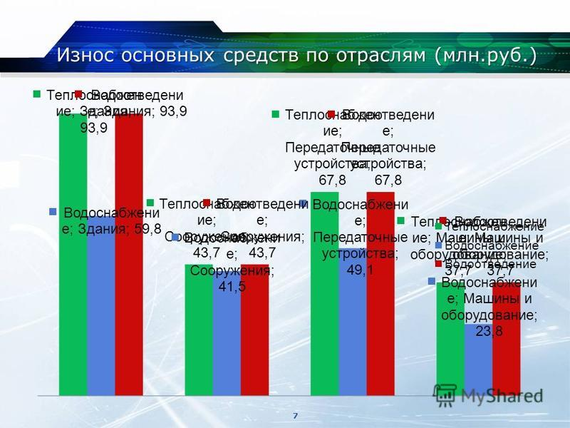 Износ основных средств по отраслям (млн.руб.) 7