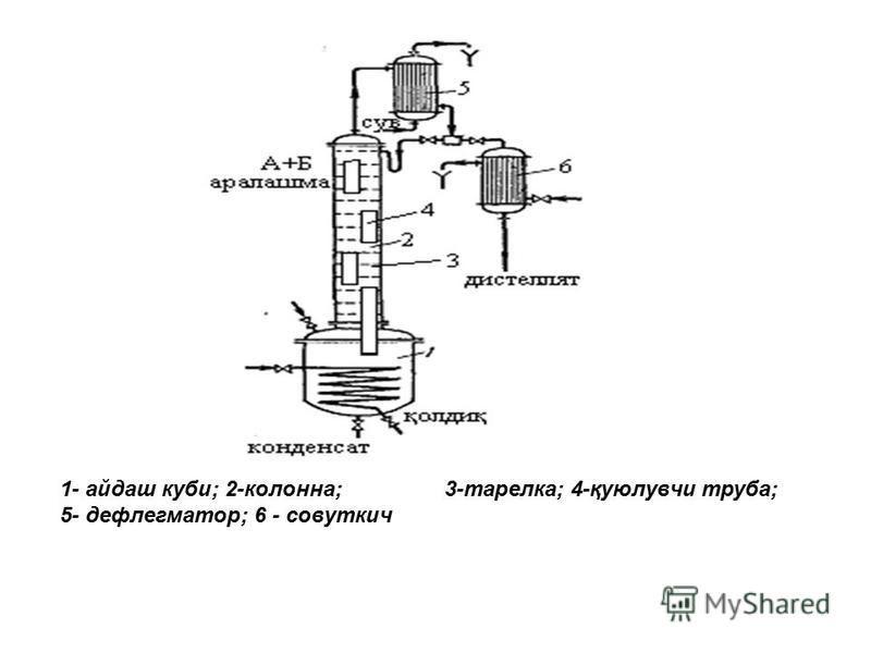 1- айдаш кубы; 2-колонна; 3-тарелка; 4-қуюлувчи труба; 5- дефлегматор; 6 - совуткич