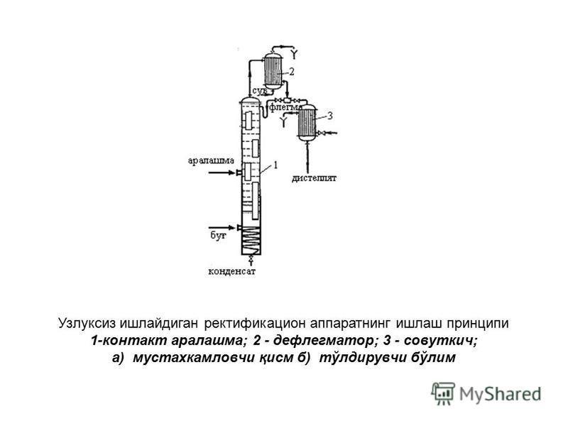 Узлуксиз ишлайдиган ректификационныйнойнойной аппаратнинг ишлаш принципы 1-контакт аралашма; 2 - дефлегматор; 3 - совуткич; а) мустахкамловчи қисм б) тўлдирувчи бўлим