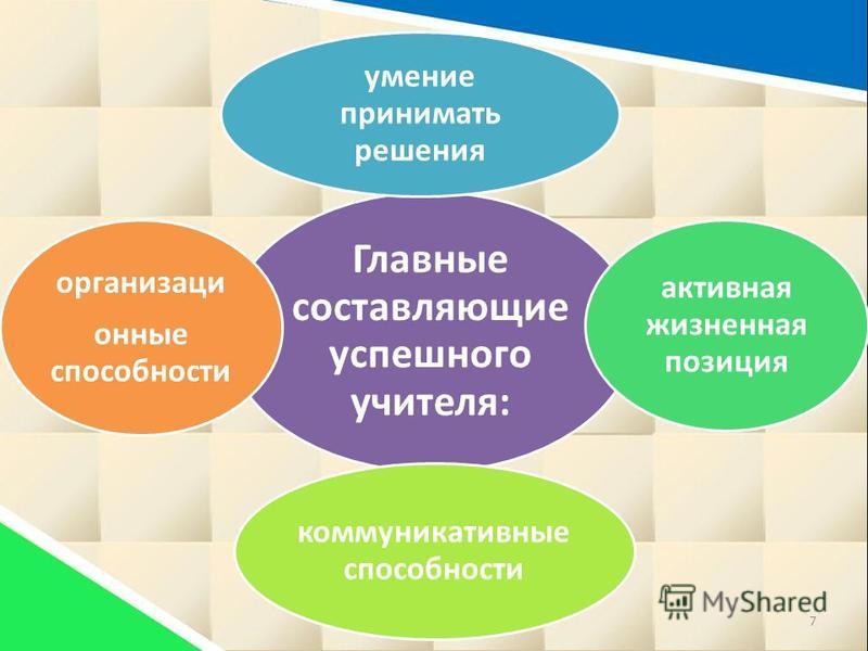 Главные составляющие успешного учителя: умение принимать решения активная жизненная позиция коммуникативные способности организационные способности 7