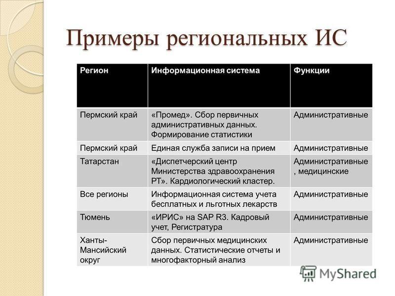 Примеры региональных ИС