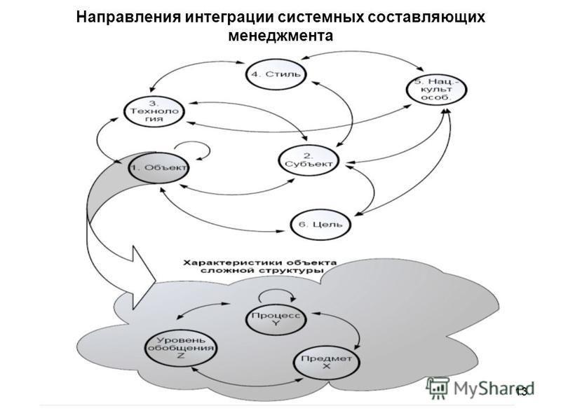 13 Направления интеграции системных составляющих менеджмента