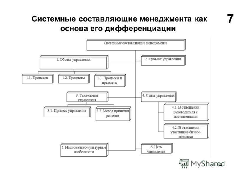 4 Системные составляющие менеджмента как основа его дифференциации 7