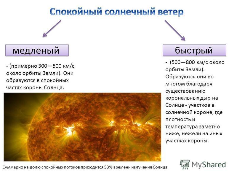 медленный быстрый - (примерно 300500 км/с около орбиты Земли). Они образуются в спокойных частях короны Солнца. - (500800 км/с около орбиты Земли). Образуются они во многом благодаря существованию корональных дыр на Солнце - участков в солнечной коро