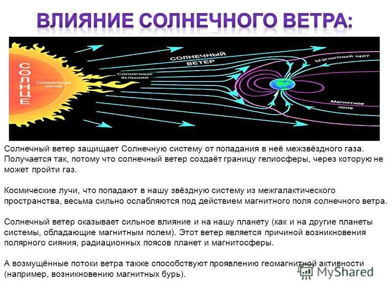 Солнечный ветер защищает Солнечную систему от попадания в неё межзвёздного газа. Получается так, потому что солнечный ветер создаёт границу гелиосферы, через которую не может пройти газ. Космические лучи, что попадают в нашу звёздную систему из межга
