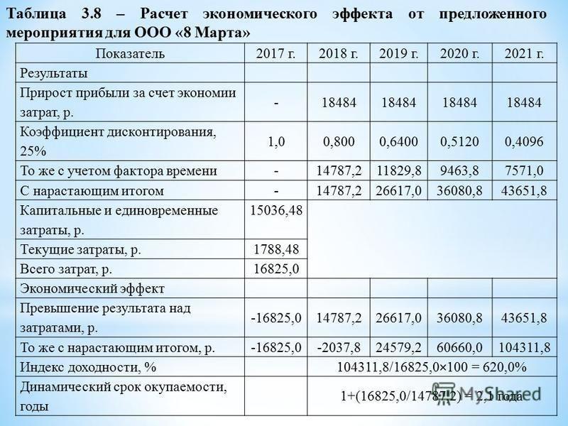 Показатель 2017 г.2018 г.2019 г.2020 г.2021 г. Результаты Прирост прибыли за счет экономии затрат, р. -18484 Коэффициент дисконтирования, 25% 1,00,8000,64000,51200,4096 То же с учетом фактора времени -14787,211829,89463,87571,0 С нарастающим итогом -