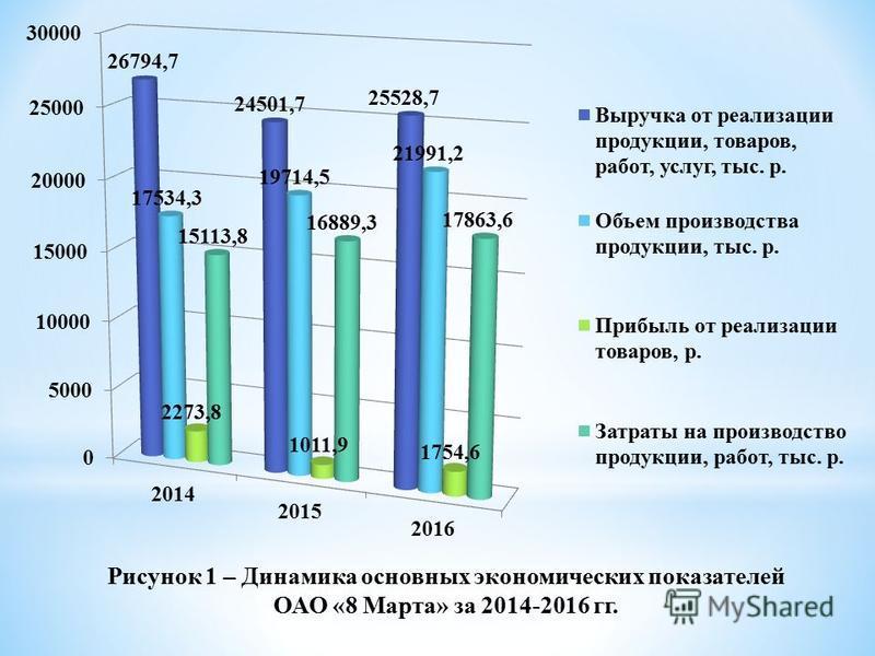Рисунок 1 – Динамика основных экономических показателей ОАО «8 Марта» за 2014-2016 гг.