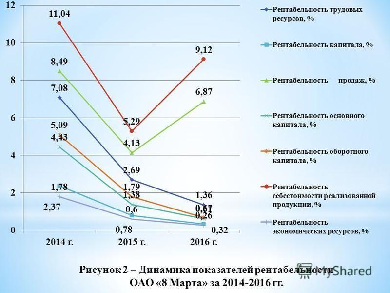 Рисунок 2 – Динамика показателей рентабельности ОАО «8 Марта» за 2014-2016 гг.