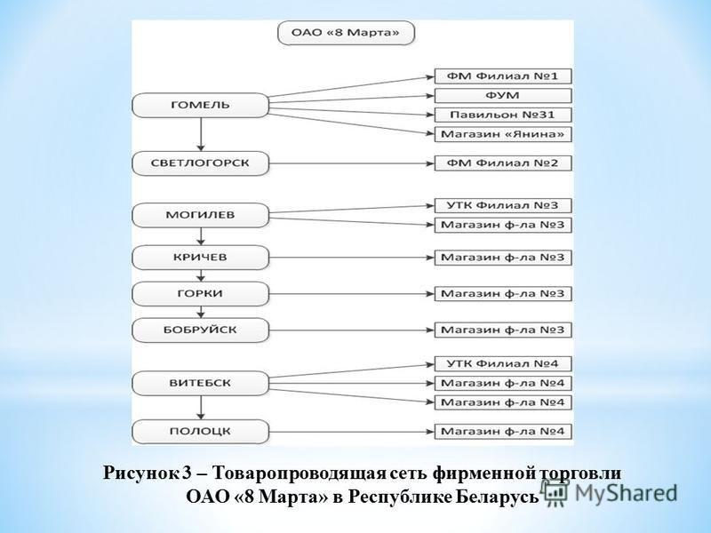 Рисунок 3 – Товаропроводящая сеть фирменной торговли ОАО «8 Марта» в Республике Беларусь