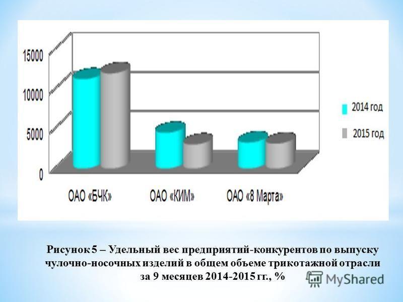 Рисунок 5 – Удельный вес предприятий-конкурентов по выпуску чулочно-носочных изделий в общем объеме трикотажной отрасли за 9 месяцев 2014-2015 гг., %
