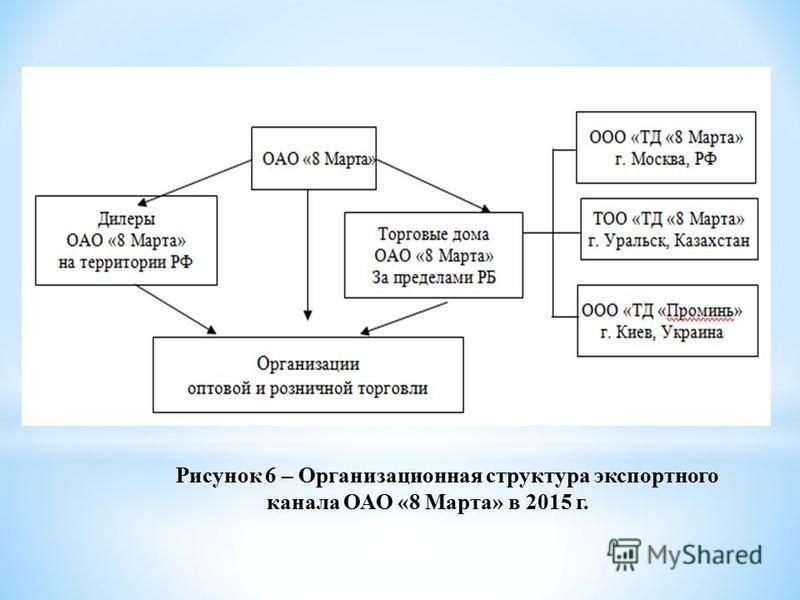 Рисунок 6 – Организационная структура экспортного канала ОАО «8 Марта» в 2015 г.