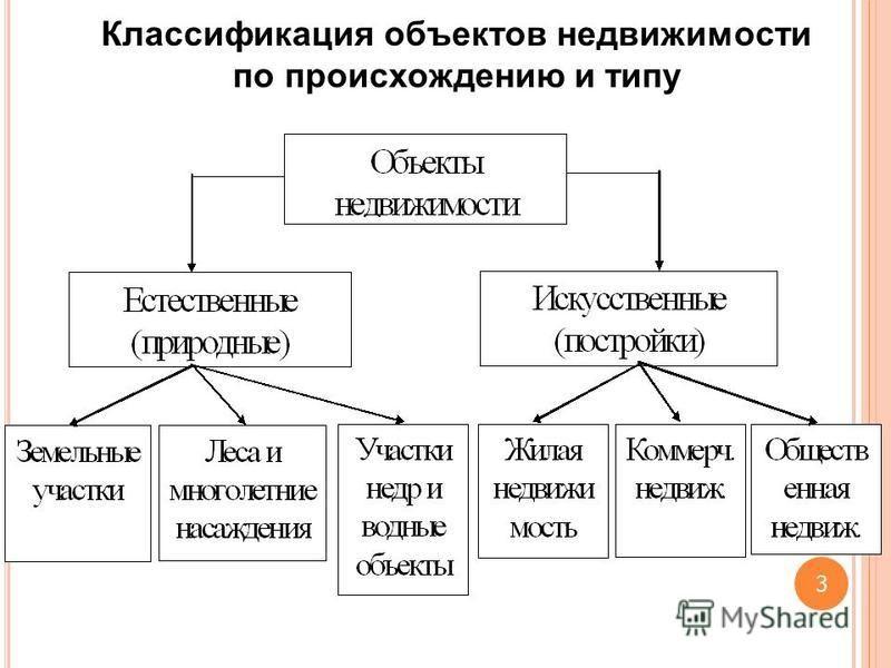 Классификация объектов недвижимости по происхождению и типу 3