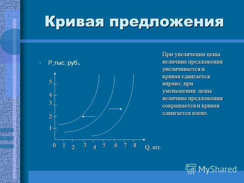 Кривая предложения Р,тыс. руб. Q, шт. 01 2 3 4 5678 1 2 3 4 5 При увеличении цены величина предложения увеличивается и кривая сдвигается вправо; при уменьшении цены величина предложения сокращается и кривая сдвигается влево.