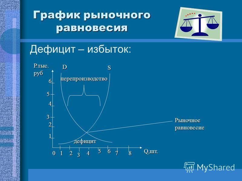 График рыночного равновесия Дефицит – избыток: D S перепроизводство дефицит 012 3 4 56 78 1 2 3 4 5 6 Р.тыс. руб Q,шт. Рыночное равновесие