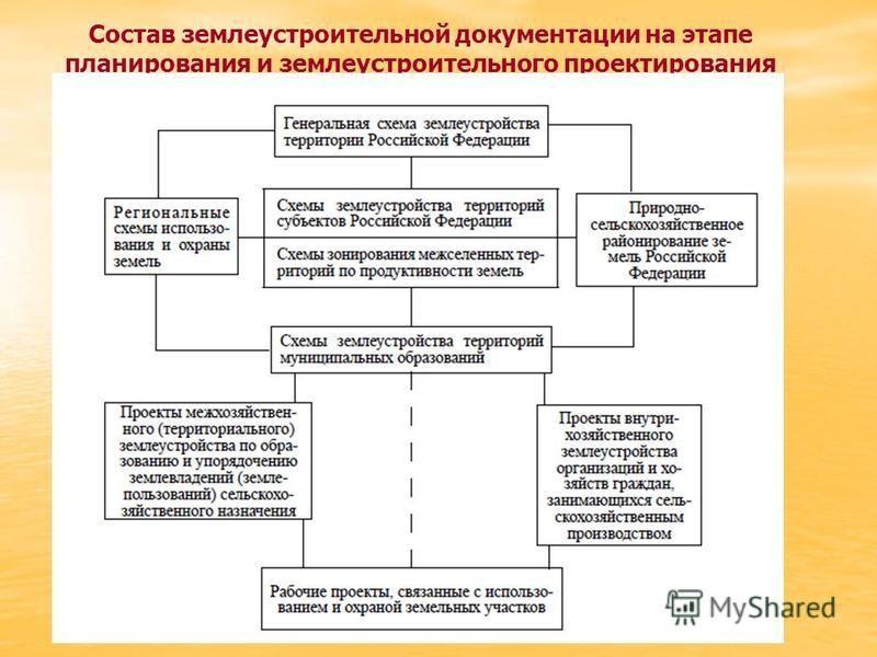 Состав землеустроительной документации на этапе планирования и землеустроительного проектирования