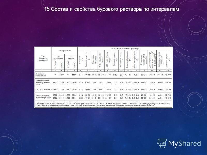15 Состав и свойства бурового раствора по интервалам