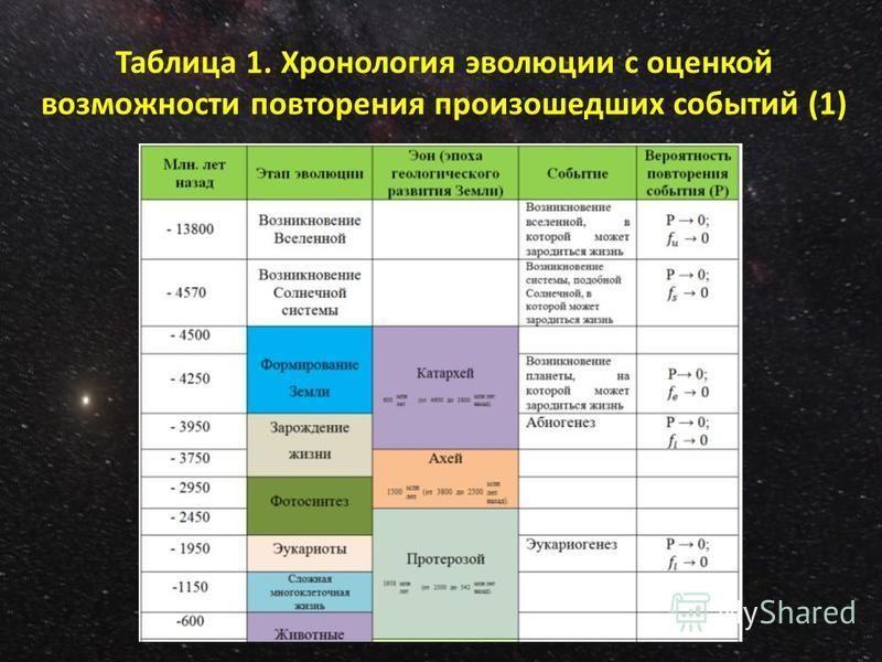 Таблица 1. Хронология эволюции с оценкой возможности повторения произошедших событий (1)