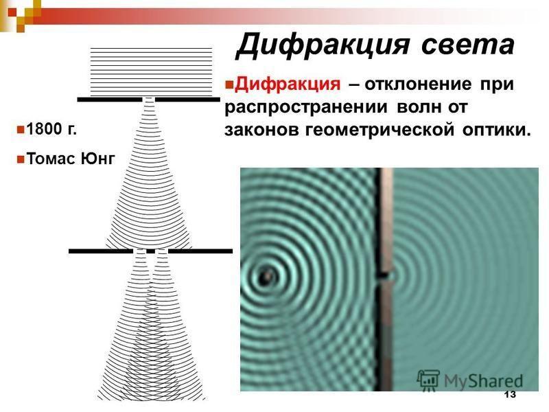 Дифракция света 1800 г. Томас Юнг Дифракция – отклонение при распространении волн от законов геометрической оптики. 13