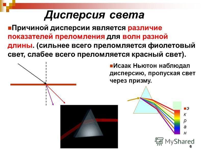 Диспероссия света Причиной дисперсии является различие показателей преломления для волн разной длины. (сильнее всего преломляется фиолетовый свет, слабее всего преломляется красный свет). Исаак Ньютон наблюдал дисперсию, пропуская свет через призму.