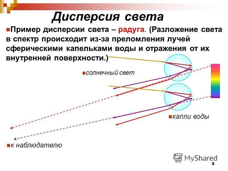 Пример дисперсии света – радуга. (Разложение света в спектр происходит из-за преломления лучей сферическими капельками воды и отражения от их внутренней поверхности.) к наблюдателю капли воды солнечный свет 8